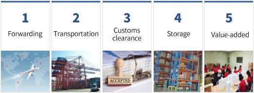 BIDC Logistics services